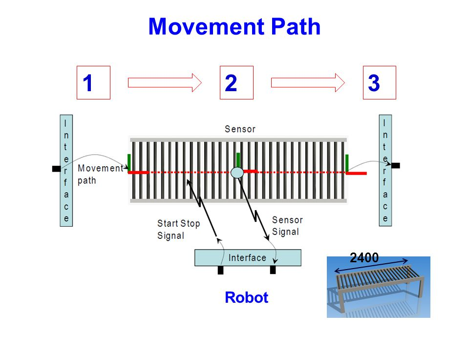 Movement Path 1 2 3 2400 Robot