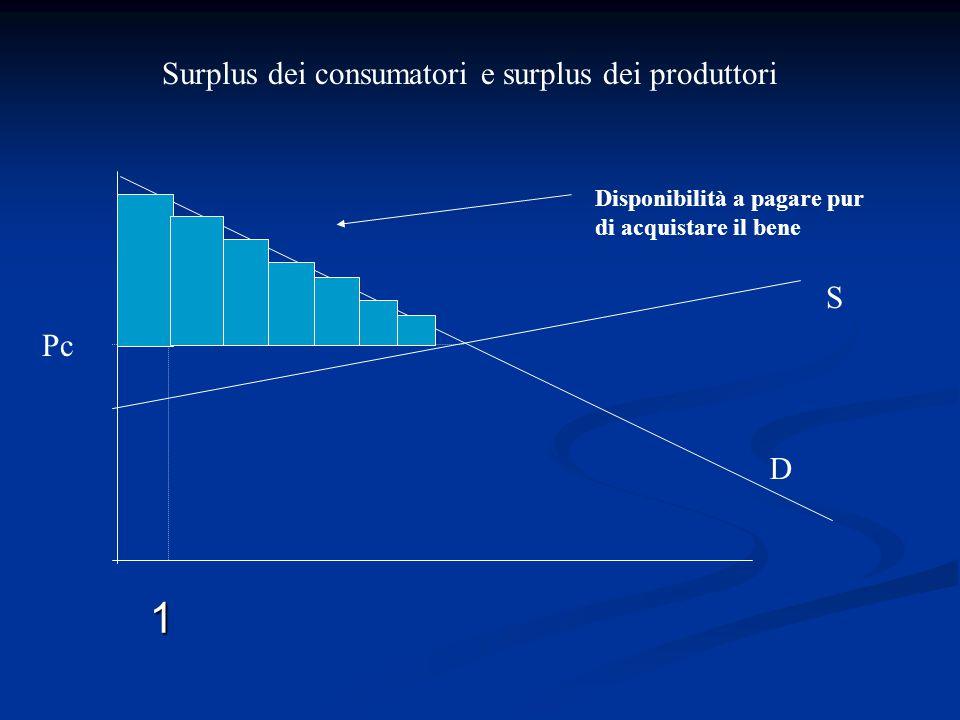 1 Surplus dei consumatori e surplus dei produttori S Pc D