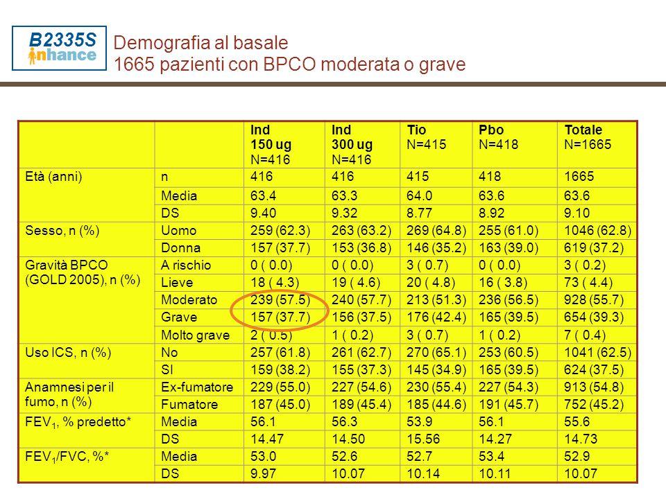 Demografia al basale 1665 pazienti con BPCO moderata o grave