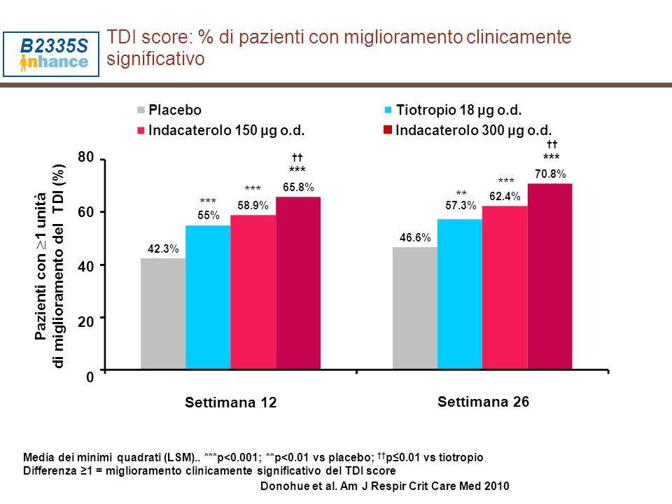 TDI score: % di pazienti con miglioramento clinicamente significativo