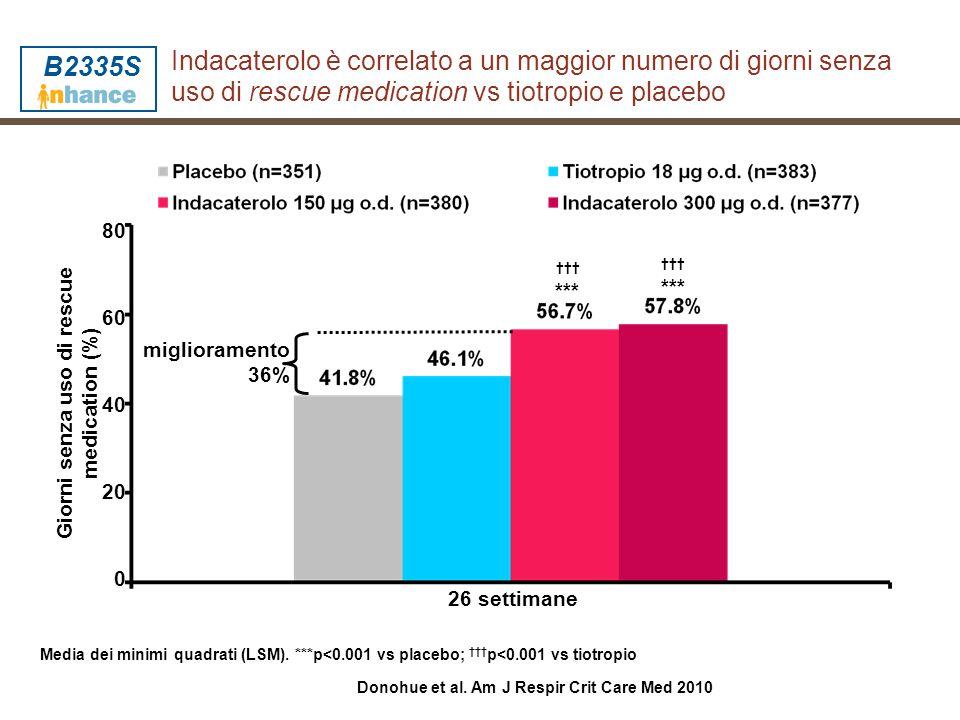 Giorni senza uso di rescue medication (%)