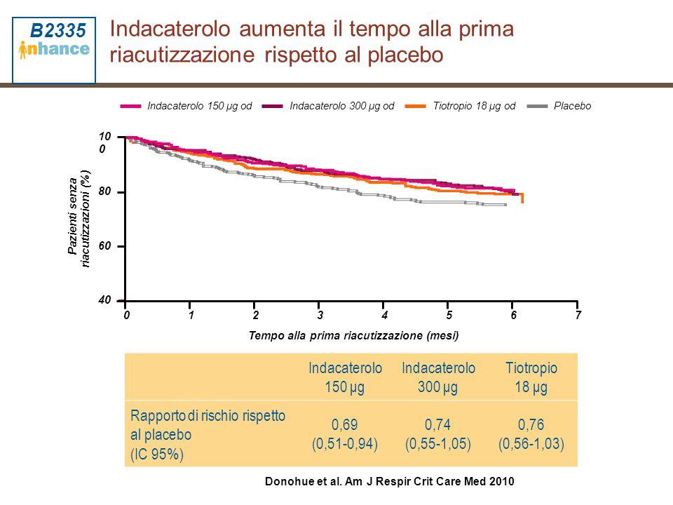 Indacaterolo aumenta il tempo alla prima riacutizzazione rispetto al placebo