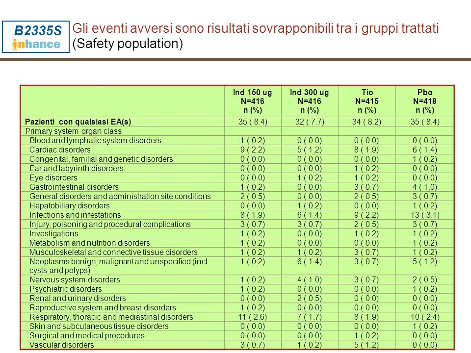 B2335S Gli eventi avversi sono risultati sovrapponibili tra i gruppi trattati (Safety population) Ind 150 ug N=416 n (%)
