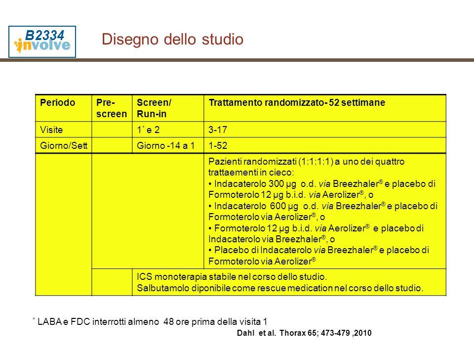 Disegno dello studio B2334 Periodo Pre-screen Screen/ Run-in