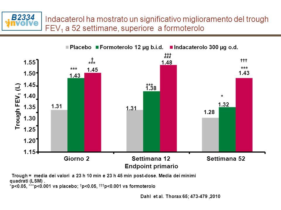 B2334 Indacaterol ha mostrato un significativo miglioramento del trough FEV1 a 52 settimane, superiore a formoterolo.