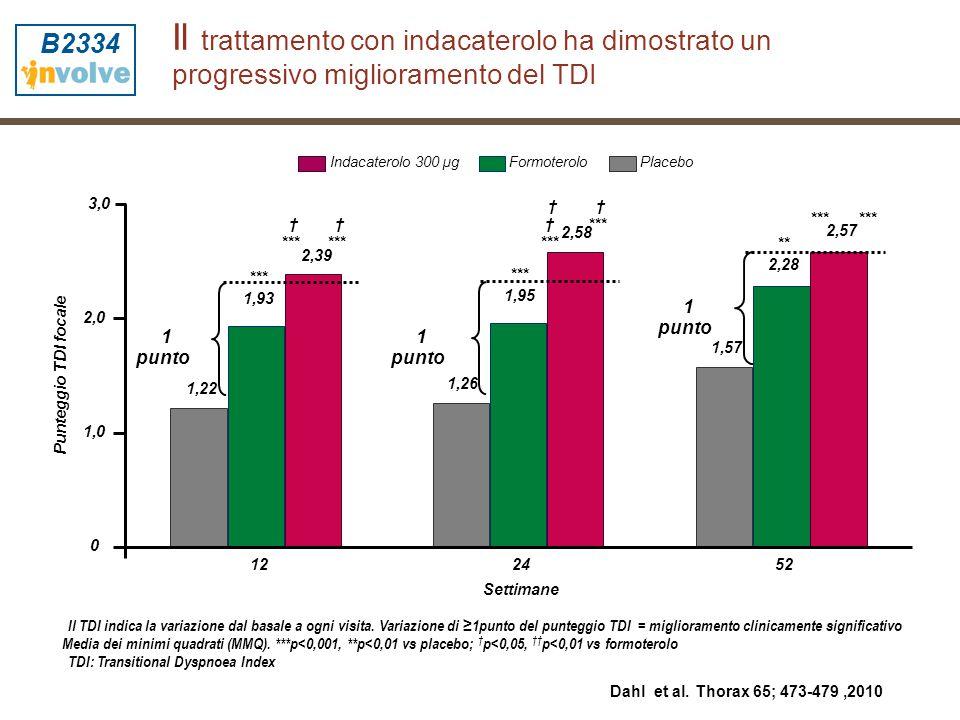 B2334 Il trattamento con indacaterolo ha dimostrato un progressivo miglioramento del TDI. Indacaterolo 300 µg.