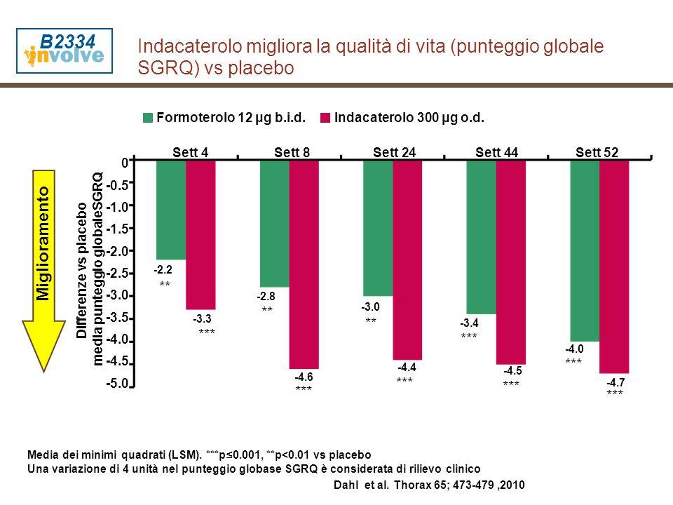 Differenze vs placebo media punteggio globaleSGRQ