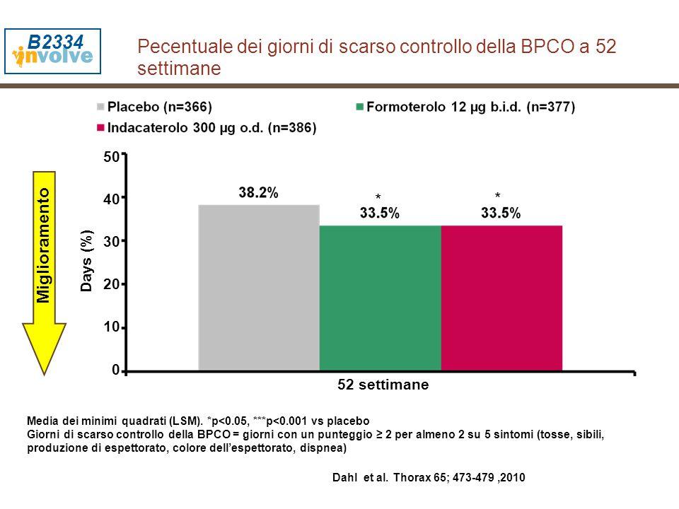 Pecentuale dei giorni di scarso controllo della BPCO a 52 settimane