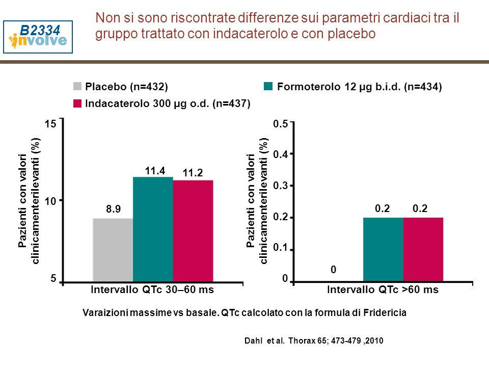 Non si sono riscontrate differenze sui parametri cardiaci tra il gruppo trattato con indacaterolo e con placebo