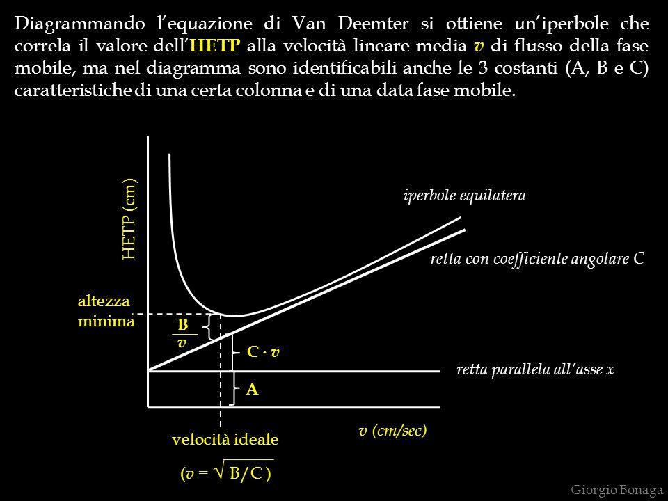 Diagrammando l'equazione di Van Deemter si ottiene un'iperbole che correla il valore dell'HETP alla velocità lineare media v di flusso della fase mobile, ma nel diagramma sono identificabili anche le 3 costanti (A, B e C) caratteristiche di una certa colonna e di una data fase mobile.