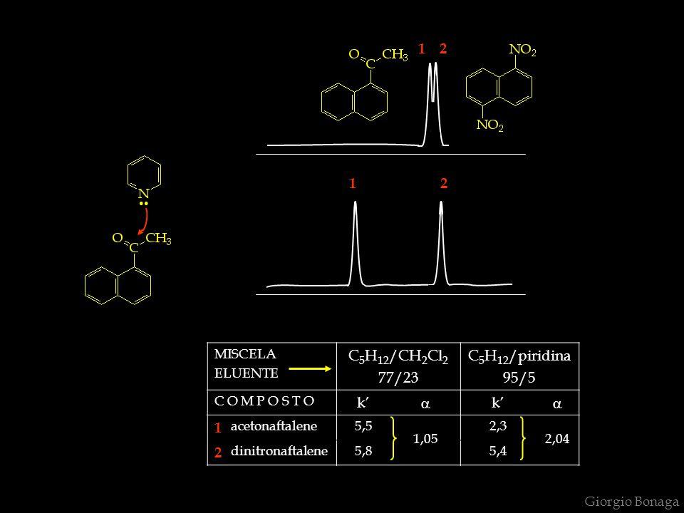 .. 1 2 1 2 C5H12/CH2Cl2 77/23 C5H12/piridina 95/5 k' a 1 2 MISCELA