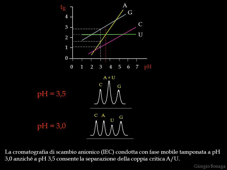 tR A. G. 4. 3. 2. 1. C. U. 0 1 2 3 4 5 6 7. pH. A + U. C.