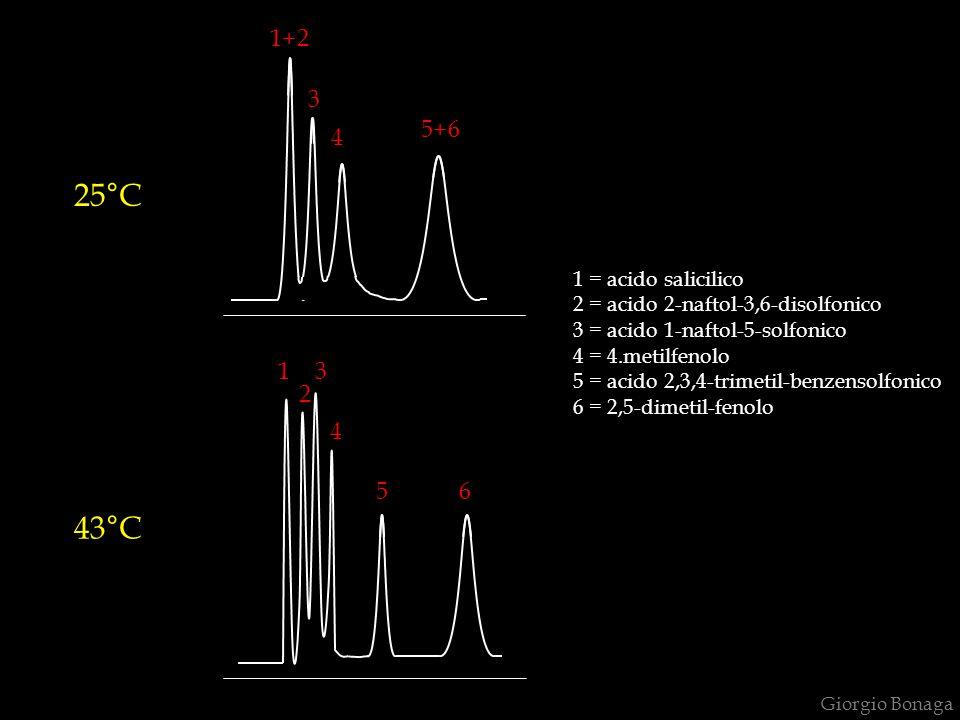 25°C 43°C 1+2 3 5+6 4 1 3 2 4 5 6 1 = acido salicilico