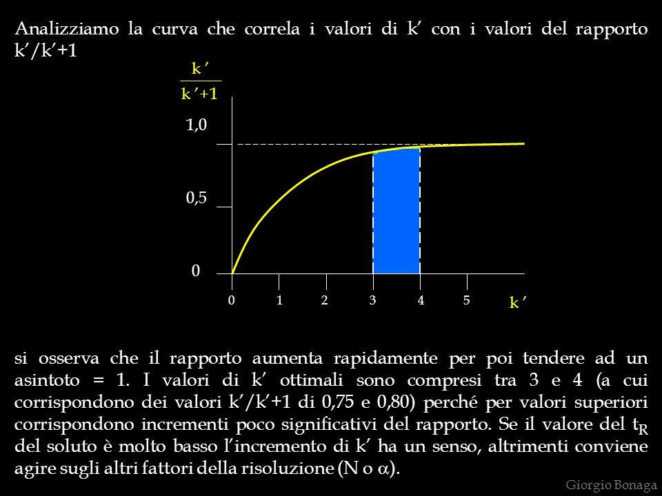 Analizziamo la curva che correla i valori di k' con i valori del rapporto k'/k'+1
