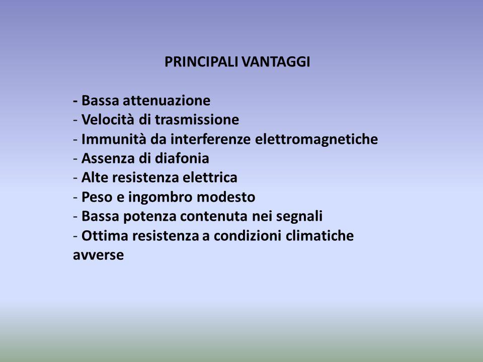 PRINCIPALI VANTAGGI - Bassa attenuazione. Velocità di trasmissione. Immunità da interferenze elettromagnetiche.
