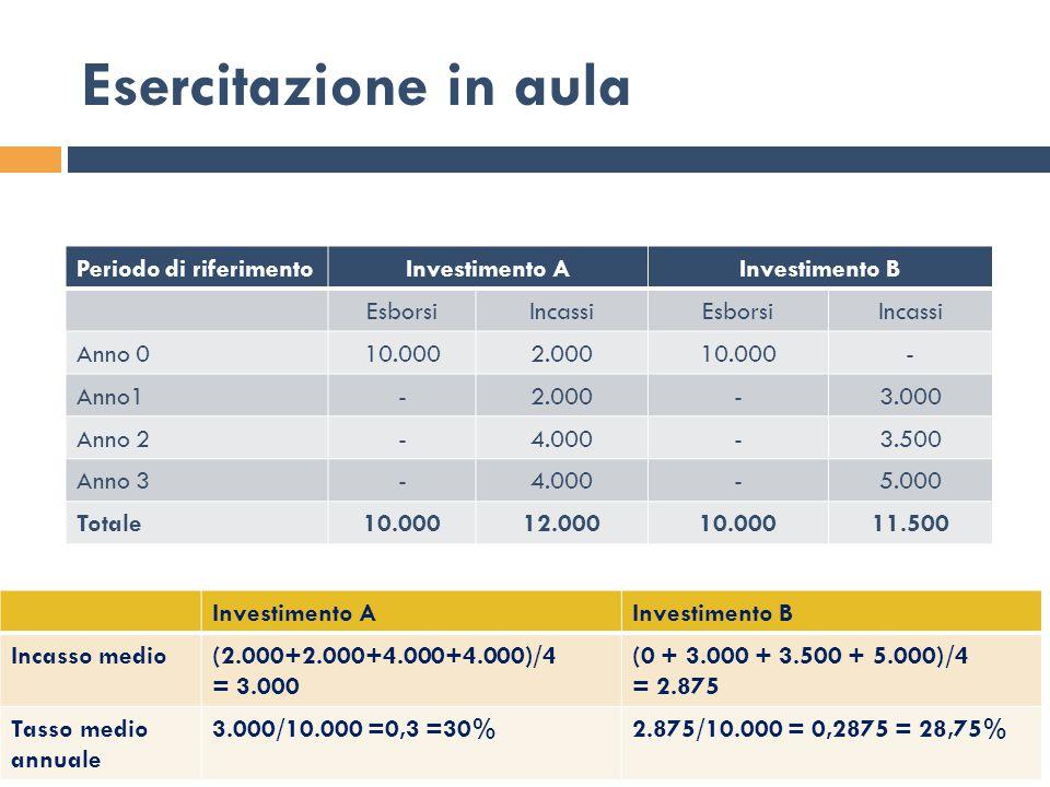 Esercitazione in aula Periodo di riferimento Investimento A