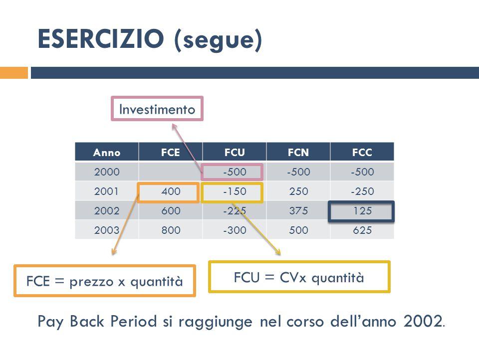 Pay Back Period si raggiunge nel corso dell'anno 2002.