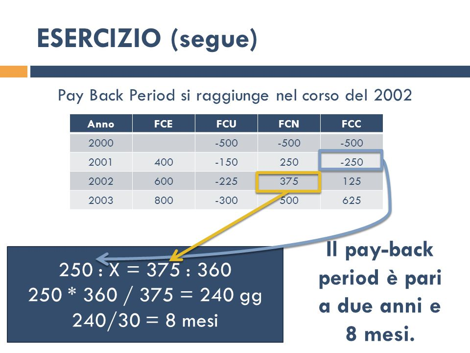 Il pay-back period è pari
