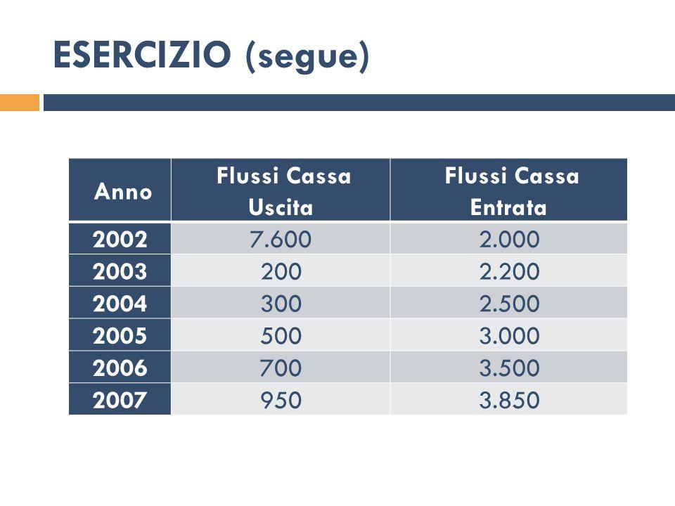 ESERCIZIO (segue) Anno Flussi Cassa Uscita Entrata 2002 7.600 2.000