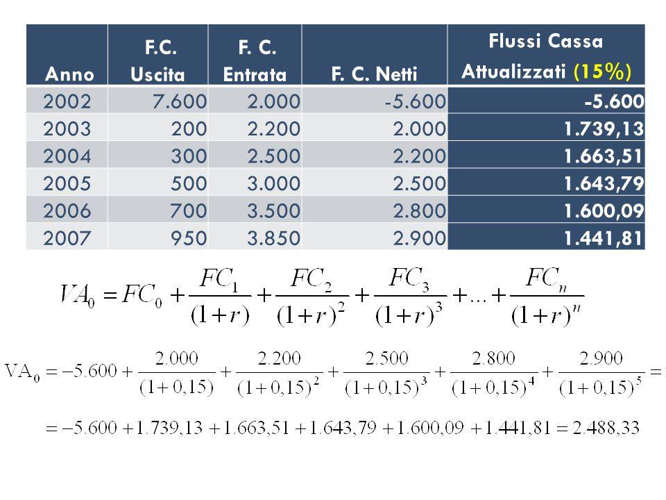 Anno F.C. Uscita. F. C. Entrata. F. C. Netti. Flussi Cassa. Attualizzati (15%) 2002. 7.600. 2.000.