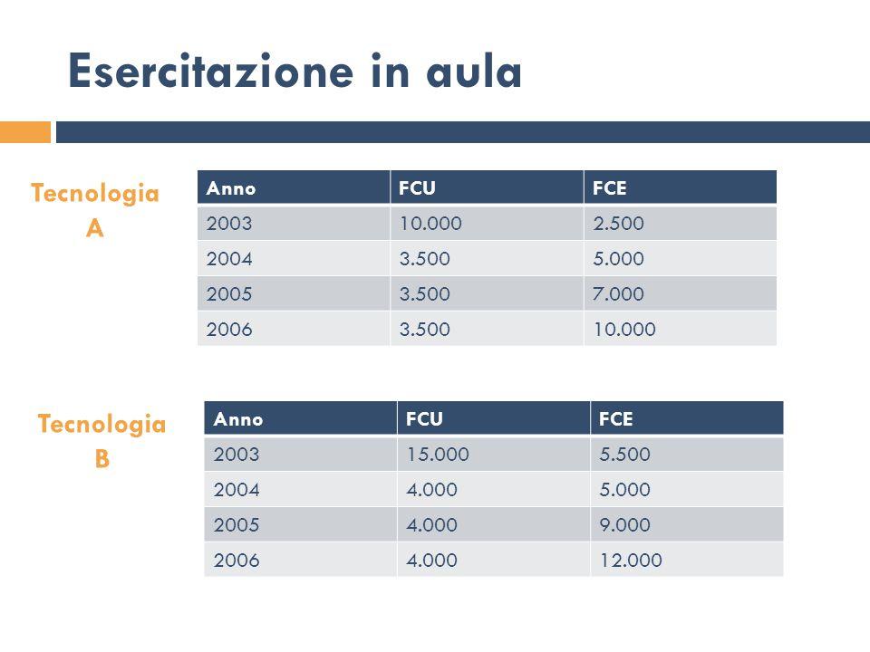 Esercitazione in aula Tecnologia A Tecnologia B Anno FCU FCE 2003