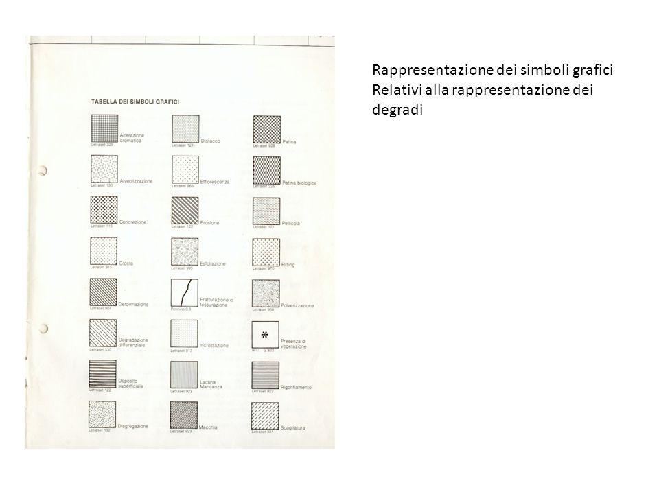 Rappresentazione dei simboli grafici