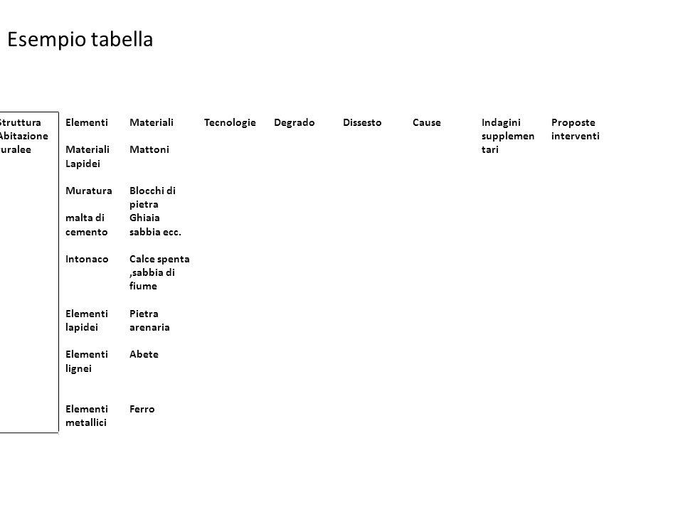 Esempio tabella Struttura Abitazione ruralee Elementi Materiali