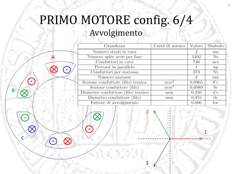 PRIMO MOTORE config. 6/4 Avvolgimento 2 3 1