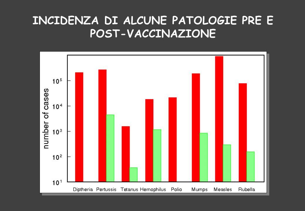 INCIDENZA DI ALCUNE PATOLOGIE PRE E POST-VACCINAZIONE