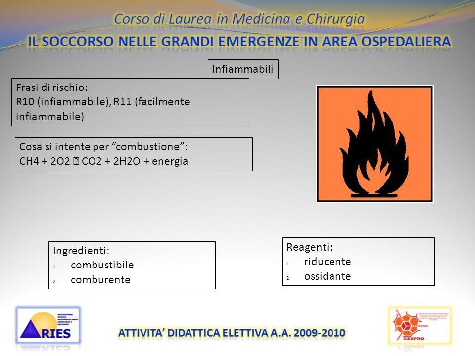 Infiammabili Frasi di rischio: R10 (infiammabile), R11 (facilmente infiammabile) Cosa si intente per combustione :