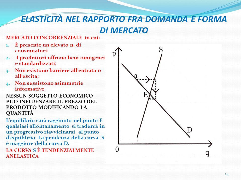 ELASTICITÀ NEL RAPPORTO FRA DOMANDA E FORMA DI MERCATO