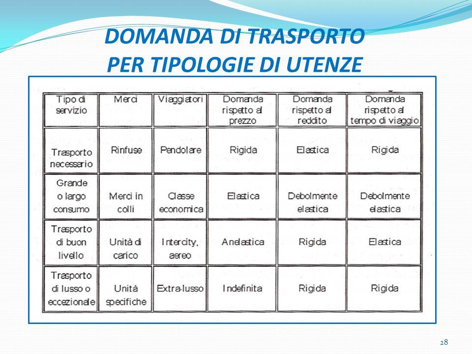 DOMANDA DI TRASPORTO PER TIPOLOGIE DI UTENZE