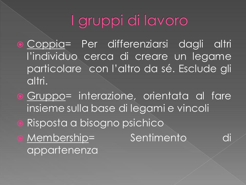 I gruppi di lavoro Coppia= Per differenziarsi dagli altri l'individuo cerca di creare un legame particolare con l'altro da sé. Esclude gli altri.