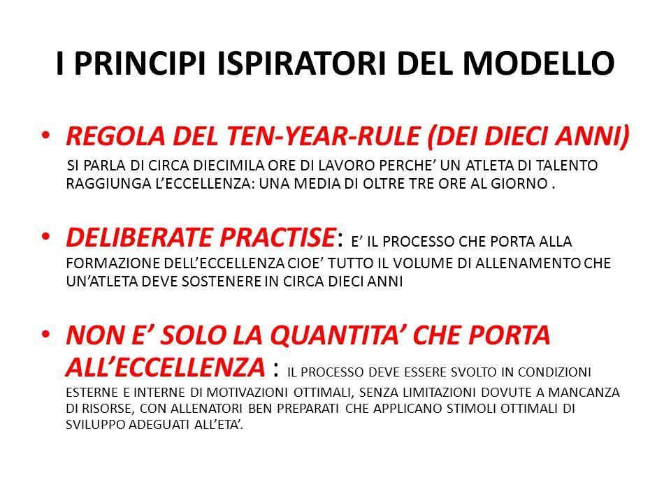 I PRINCIPI ISPIRATORI DEL MODELLO