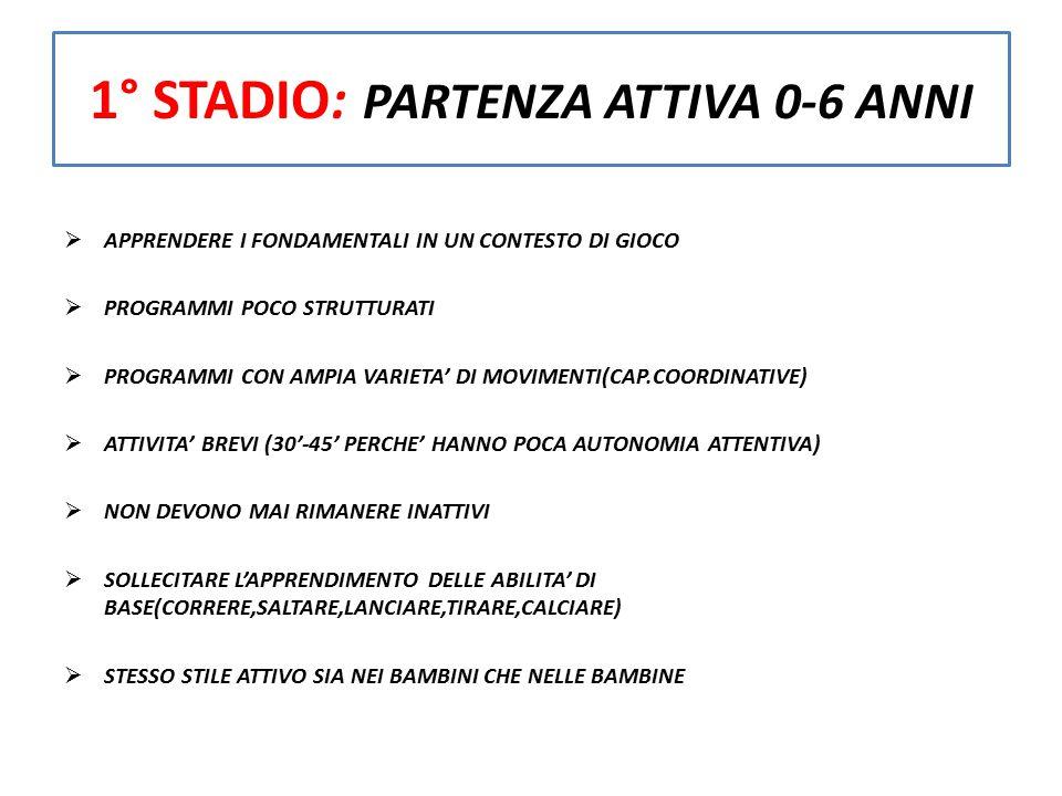 1° STADIO: PARTENZA ATTIVA 0-6 ANNI