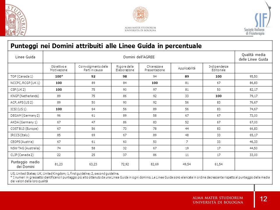 Punteggi nei Domini attribuiti alle Linee Guida in percentuale