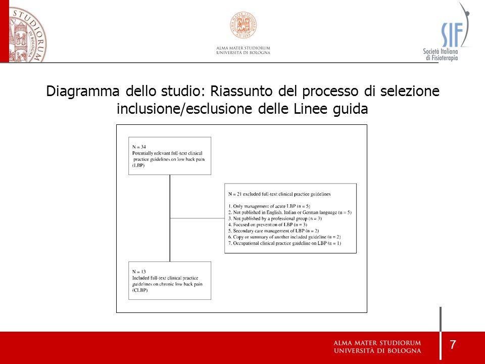 Diagramma dello studio: Riassunto del processo di selezione inclusione/esclusione delle Linee guida