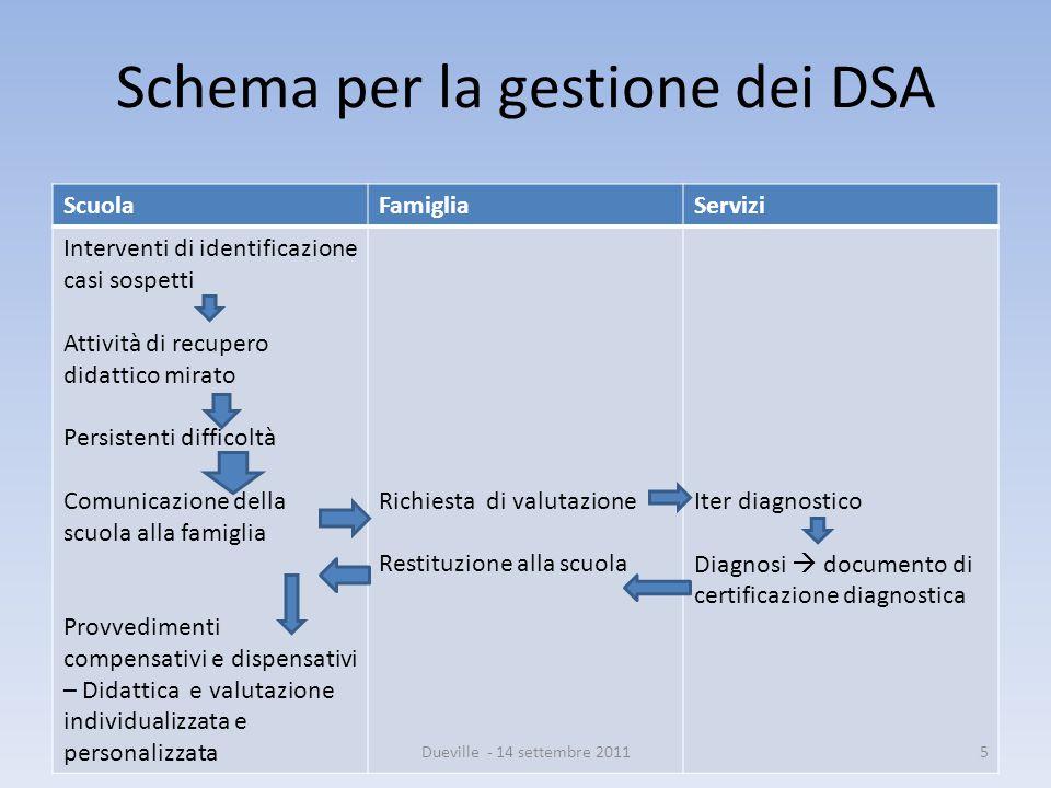Schema per la gestione dei DSA