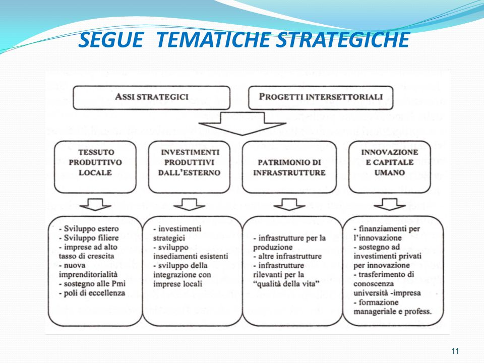 SEGUE TEMATICHE STRATEGICHE