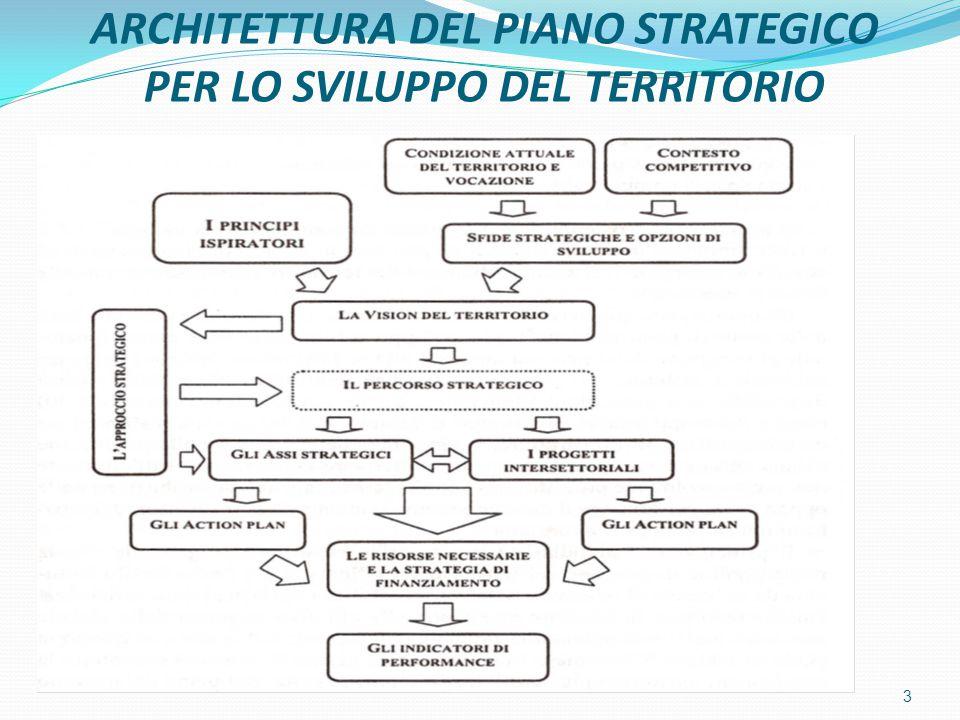 ARCHITETTURA DEL PIANO STRATEGICO PER LO SVILUPPO DEL TERRITORIO