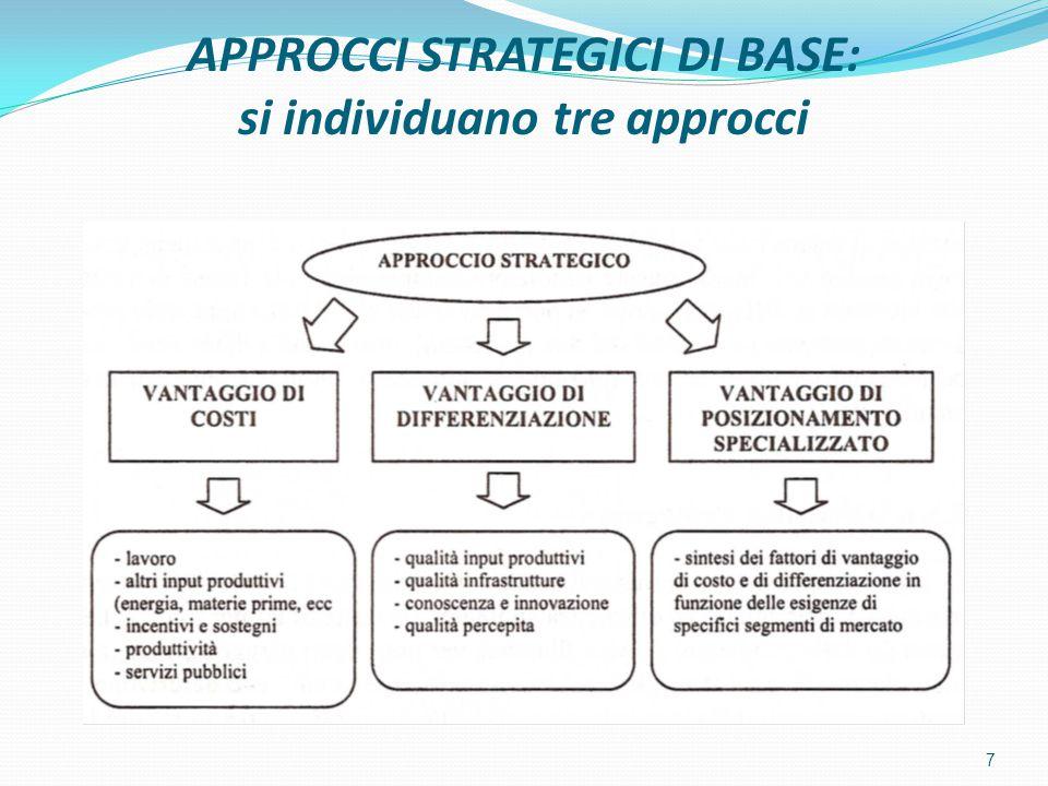APPROCCI STRATEGICI DI BASE: si individuano tre approcci