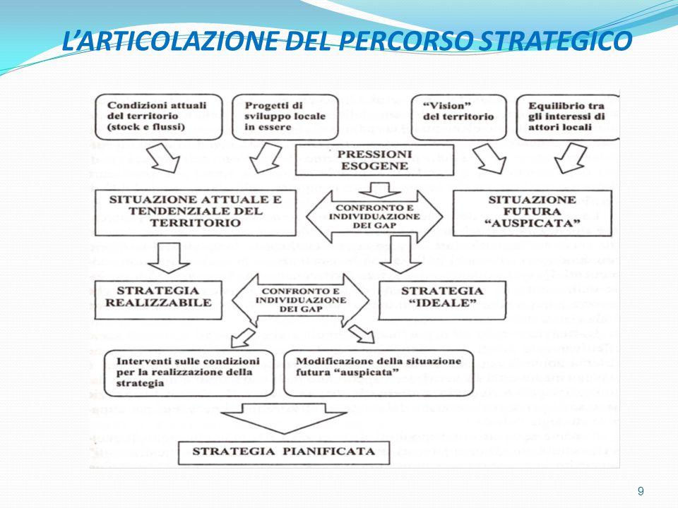 L'ARTICOLAZIONE DEL PERCORSO STRATEGICO