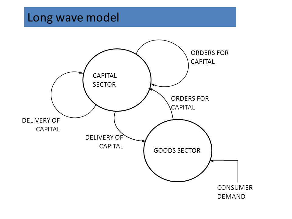 Long wave model ORDERS FOR CAPITAL CAPITAL SECTOR ORDERS FOR CAPITAL