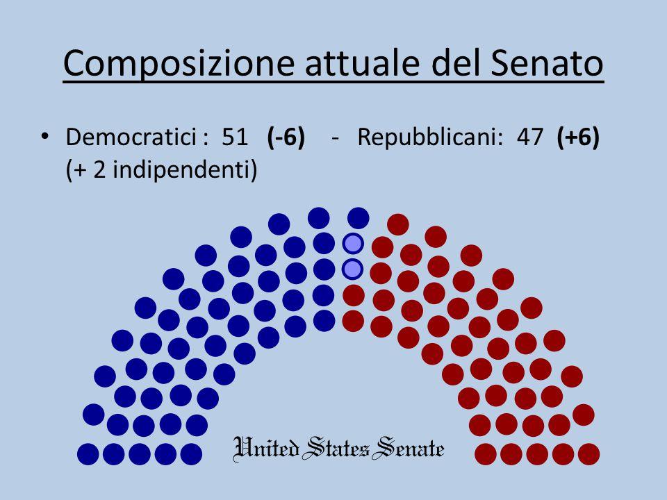 Composizione attuale del Senato