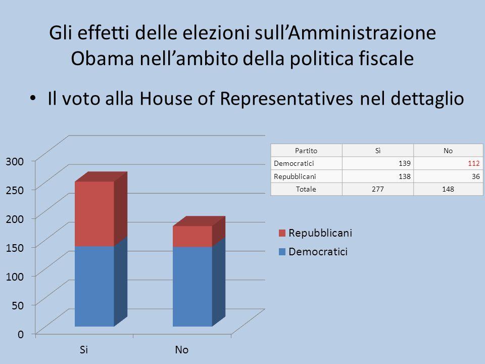 Final House vote: Gli effetti delle elezioni sull'Amministrazione Obama nell'ambito della politica fiscale.