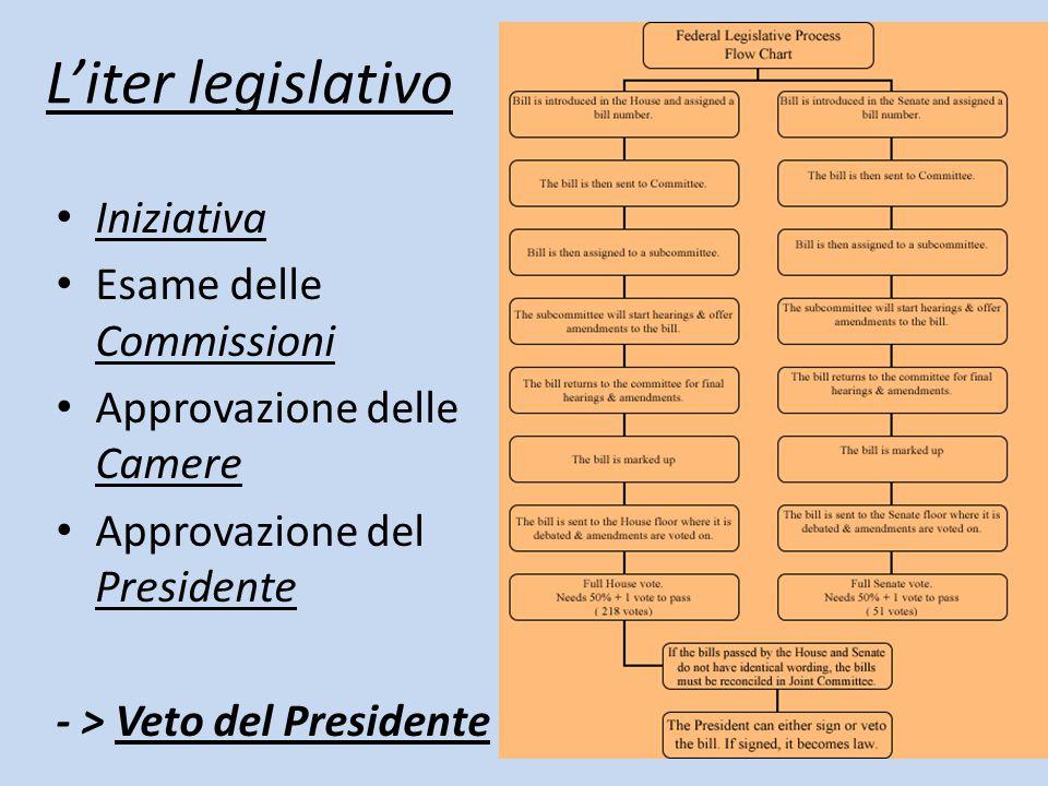 L'iter legislativo Iniziativa Esame delle Commissioni