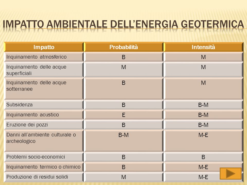 Impatto ambientale dell'energia geotermica