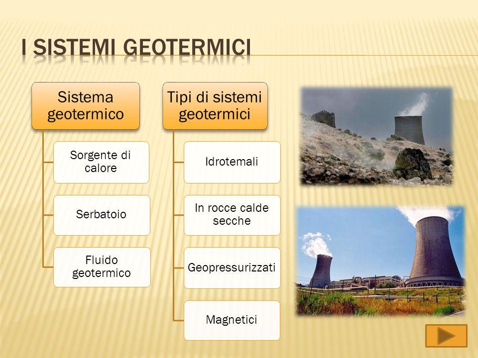Tipi di sistemi geotermici