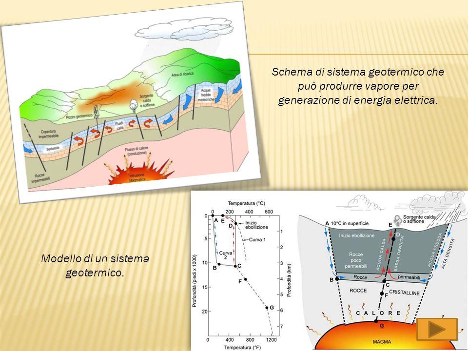 Modello di un sistema geotermico.