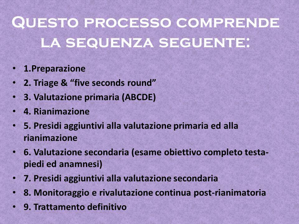 Questo processo comprende la sequenza seguente: